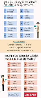 sueldos de maestras de primaria aos 2016 cuánto ganan los profesores europeos