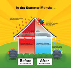 solar attic fans pros and cons solar attic fans cool your home in the summer cool your house in the