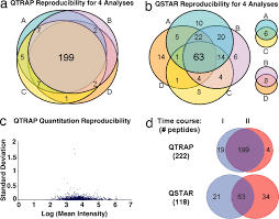 multiple reaction monitoring for robust quantitative proteomic