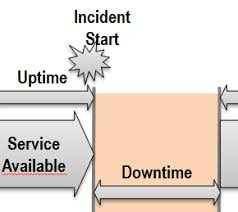 itil service management itil major incident all you want to know
