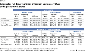 salary for auto service manager unions charge higher dues and pay their officers larger salaries