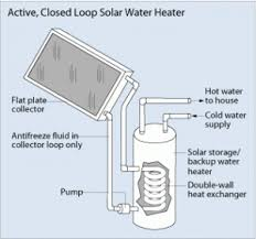 design criteria for hot water supply system anti freeze solar hot water building america solution center