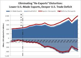 jobs under obama administration eyes on trade despite inflating exports today s 2012 trade data