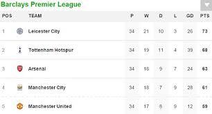 Prime League Table Arsenal Vs West Brom Result Plus Premier League Table Daily