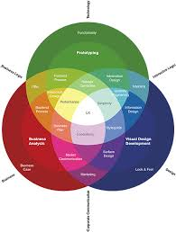 user experience design studio aum services user experience user experience design