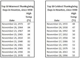 thanksgiving day weather in houston weather weathers