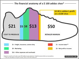 actual production cost of the adidas yeezy sole collector