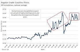average price for a rising gas prices it s that of year again