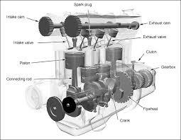 4 cylinder engine the basics of 4 stroke combustion engines xorl eax eax