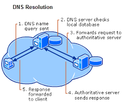How Dns Works by The Case For Dns Redundancy Dns Redundancy