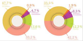 bureau d int駻im les agences d emploi 16 millions de missions d inté entre autres