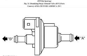1999 kia sportage evap emission p0442 engine performance problem