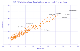 predicting nfl success and the myth of the 4 4 second 40 yard dash