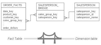 Fact Tables Chris Adamson U0027s Blog Bridge Tables And Many To Many Relationships