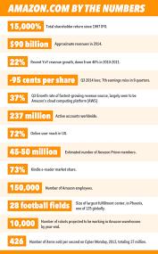 amazon u0027s jeff bezos on profits failure succession big bets