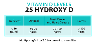 Do You Get Vitamin D From Tanning Bed 7 Signs And Symptoms You May Have A Vitamin D Deficiency