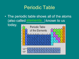 C Element Periodic Table Atoms And Molecules The Periodic Table Of Elements Ppt Download
