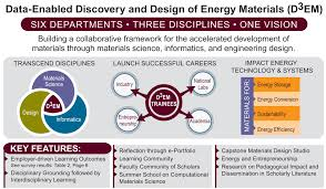 data enabled discovery and design of energy materials d3em