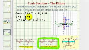 ex find the equation of an ellipse given foci and length of minor axis