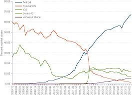 android vs iphone market apple s iphone 6 faces a big pricing problem around the world