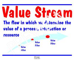 Value Stream Map Lfe Value Stream Map Example Peak