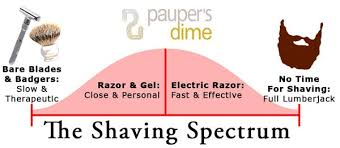 electric shaver is better than a razor for in grown hair 2018 guide to buying an electric shaver pauper s dime