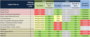 capital gains tax table 2017 capital gains tax for nris it s not that simple aditya ladia s blog