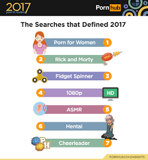Pornhub Meme - pornhub s year in review reveals the world s sauciest statistics