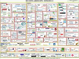 Big Data Landscape by Integrated Security Logs And Finding Risk Patterns Big Data