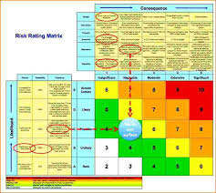 manufacturing risk assessment template excel risk assessment template business risk assessment template