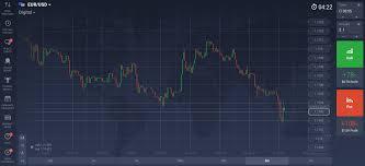 Iq Option Tutorial Italiano | digital options introducing a new trading tool