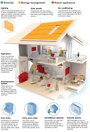Graphic Intelligent Dwelling Data Desk Los Angeles Times - Smart home designs