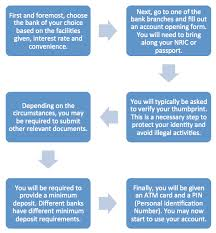 what you must before opening a savings account