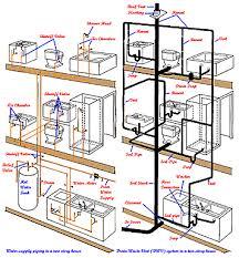 residential plumbing diagram periodic tables