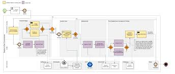 google snapshots infrastructure as code iac for running development tools on