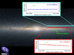 Milky Way Galaxy Map Segue Mapping The Outer Milky Way Sdss