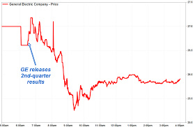 ge u0027s stock falls as jeff immelt u0027s 64th and last quarter is another