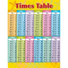 Multiplication Time Tables Times Table Educational Chart