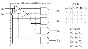 verilog implementation of decoder test bench youtube racarna
