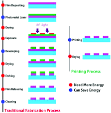inorganic nanomaterials for printed electronics a review
