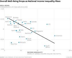 income inequality makes whole countries less happy
