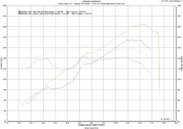 nissan 370z vs brz moto east mazda miata mx 5 mazdaspeed 3 6 cx 7 disi subaru brz