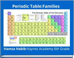 periodic table 6th grade periodic table families free books children s stories online