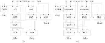 efficient online self checking modulo multiplier design