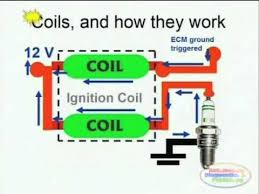 coil induction u0026 wiring diagrams youtube