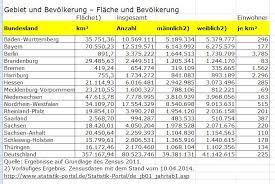 fl che deutschland kostenloser politik test wieviel wissen sie