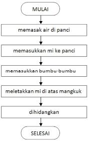 membuat flowchart kegiatan sehari hari algoritma flowchart dan pseudocode blog e inyong mbok blog e
