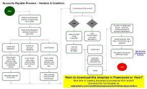 accounting flowchart template accounting flowchart templates