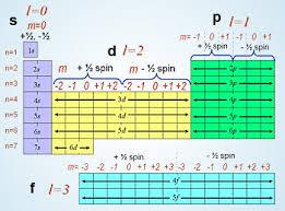 N Periodic Table Quantum Numbers