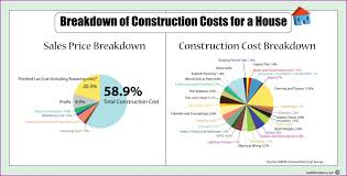 build a house estimate beautiful baby nursery home plans with cost to build estimate cost a
